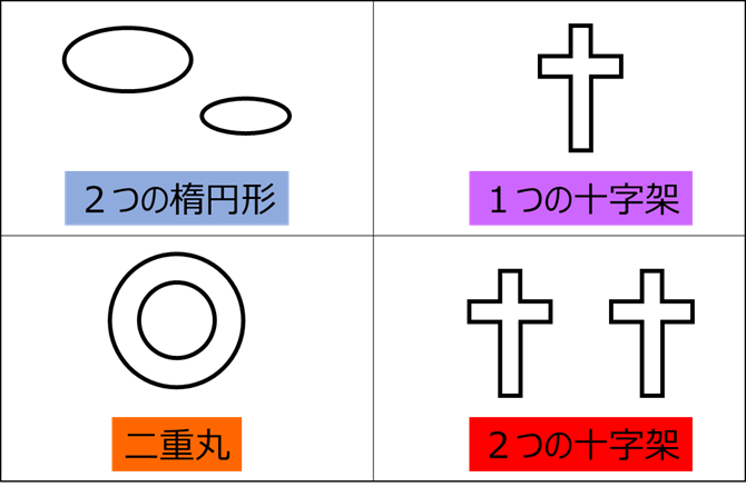 心理テスト(図形と形容詞)